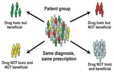 Pharmacogenomics Graphic